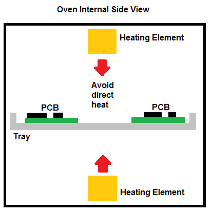 PCB Placement In Oven