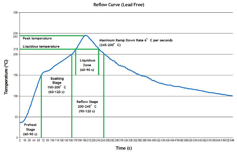 Reflow Curve