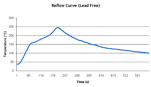Expected Reflow Curve Shape